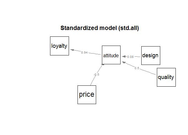DataBaser Net: 구조방정식